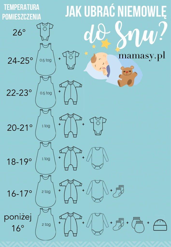 a66f0054a4e19b Jak ubrać niemowlę do snu? Zobacz tę praktyczną ściągawkę - Mamasy.pl